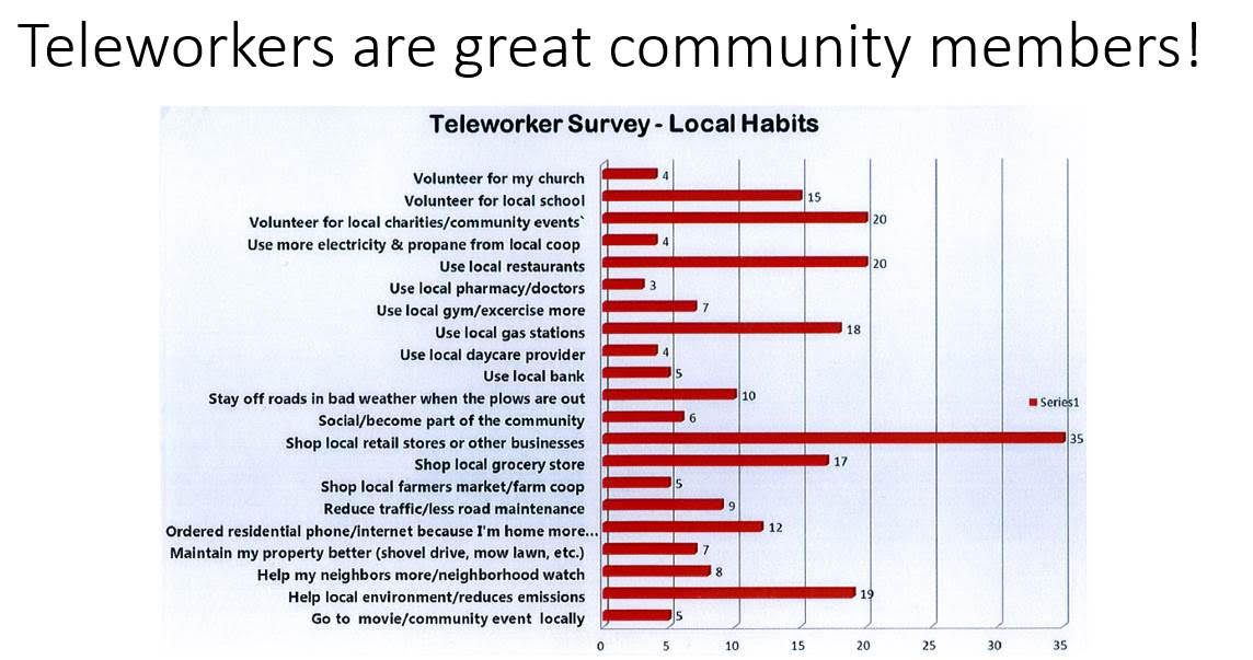 Teleworkers make great community members!